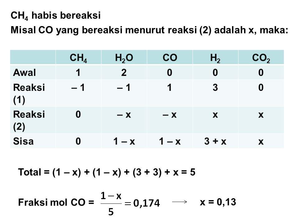 CH4 habis bereaksi Misal CO yang bereaksi menurut reaksi (2) adalah x, maka: CH4. H2O. CO. H2. CO2.