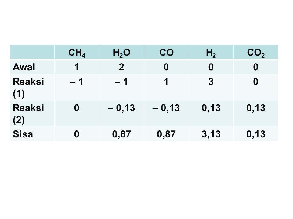 CH4 H2O CO H2 CO2 Awal 1 2 Reaksi (1) – 1 3 Reaksi (2) – 0,13 0,13 Sisa 0,87 3,13