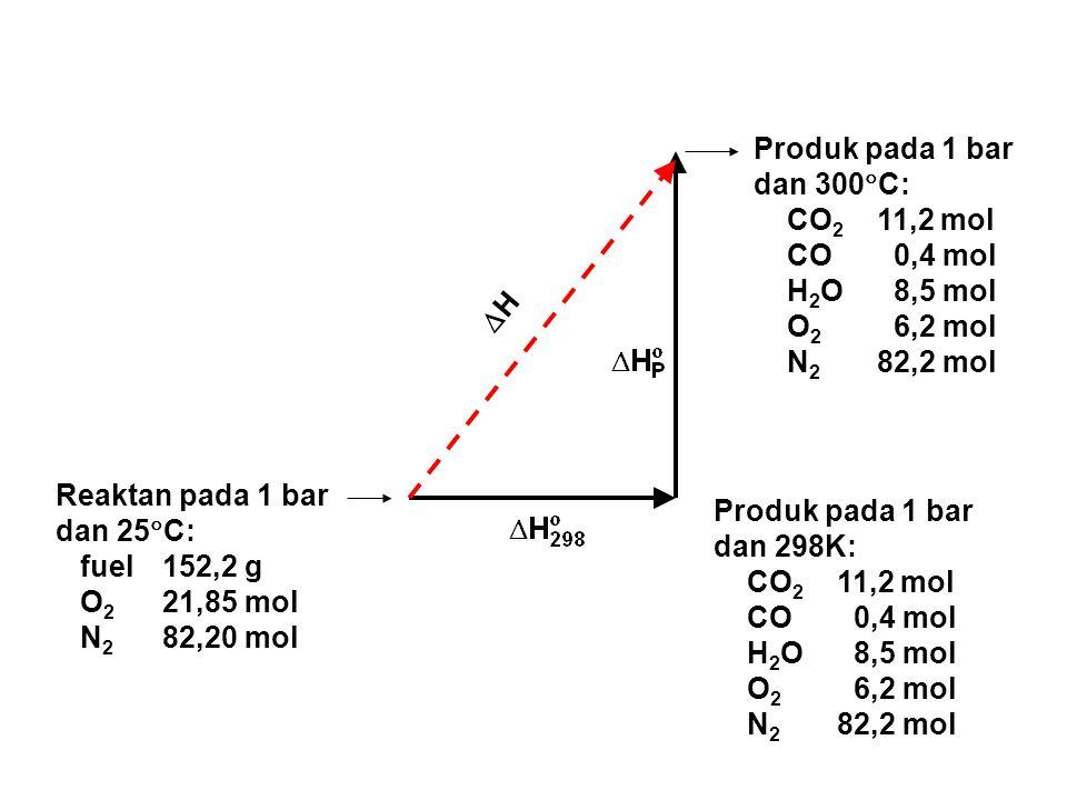 Produk pada 1 bar dan 300C: CO2 11,2 mol. CO 0,4 mol. H2O 8,5 mol. O2 6,2 mol. N2 82,2 mol.