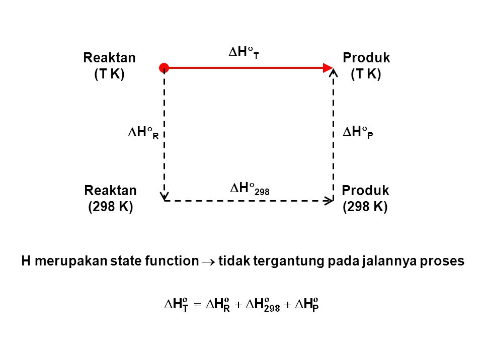 HT Reaktan. (T K) Produk. (T K) HR. HP. H298. Reaktan. (298 K) Produk. (298 K)