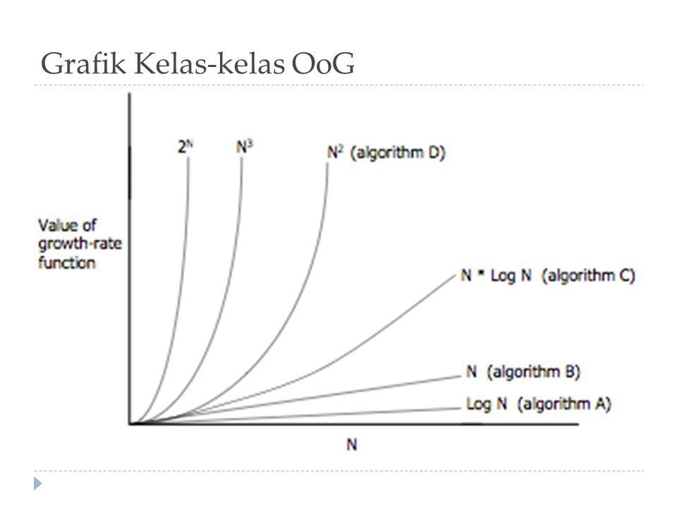 Grafik Kelas-kelas OoG