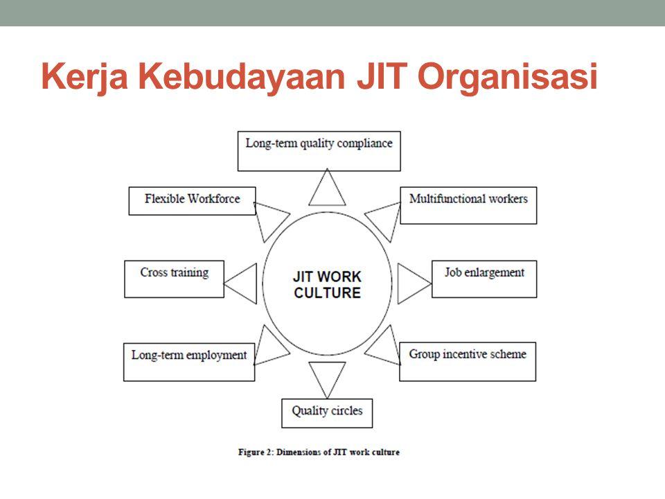 Kerja Kebudayaan JIT Organisasi