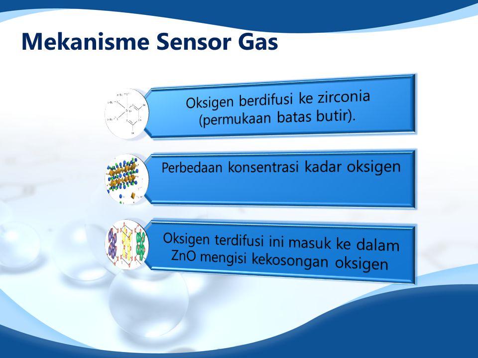 Mekanisme Sensor Gas Oksigen berdifusi ke zirconia (permukaan batas butir). Perbedaan konsentrasi kadar oksigen.