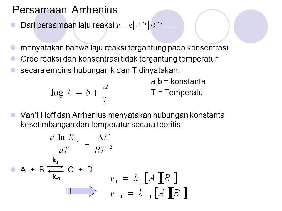 Persamaan Arrhenius Dari persamaan laju reaksi :
