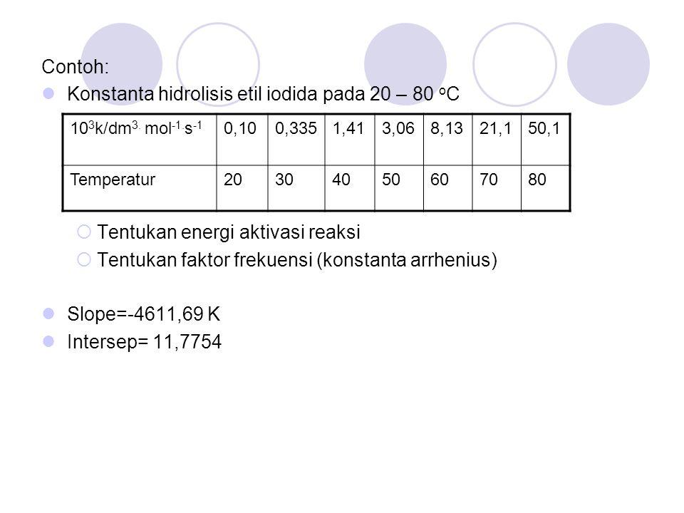 Konstanta hidrolisis etil iodida pada 20 – 80 oC