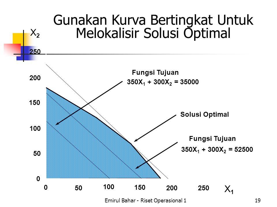 Gunakan Kurva Bertingkat Untuk Melokalisir Solusi Optimal