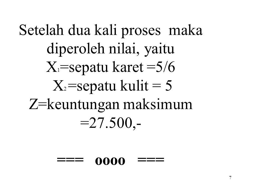 Setelah dua kali proses maka diperoleh nilai, yaitu X1=sepatu karet =5/6 X2 =sepatu kulit = 5 Z=keuntungan maksimum =27.500,- === oooo ===