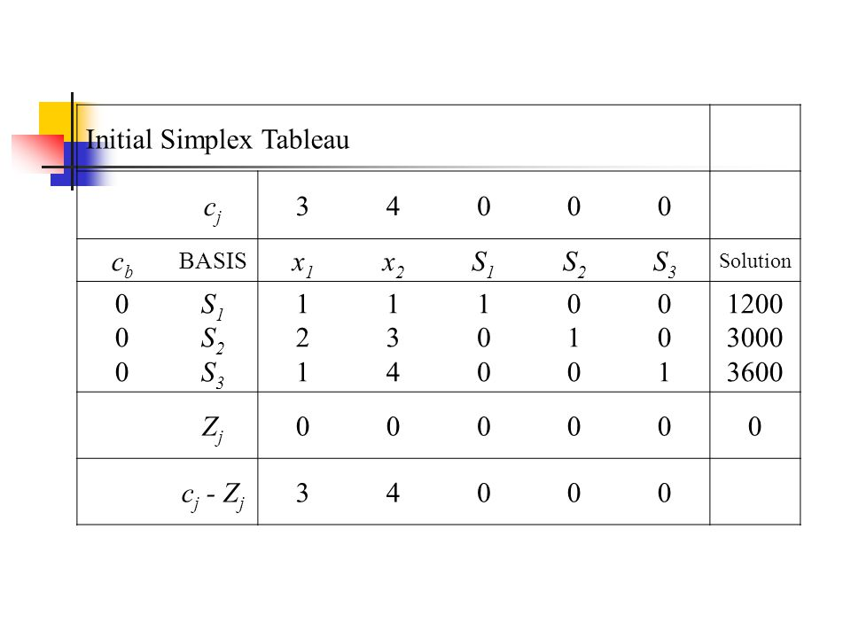 Initial Simplex Tableau cj 3 4 cb x1 x2 S1 S2 S3 1 2 1200 3000 3600 Zj