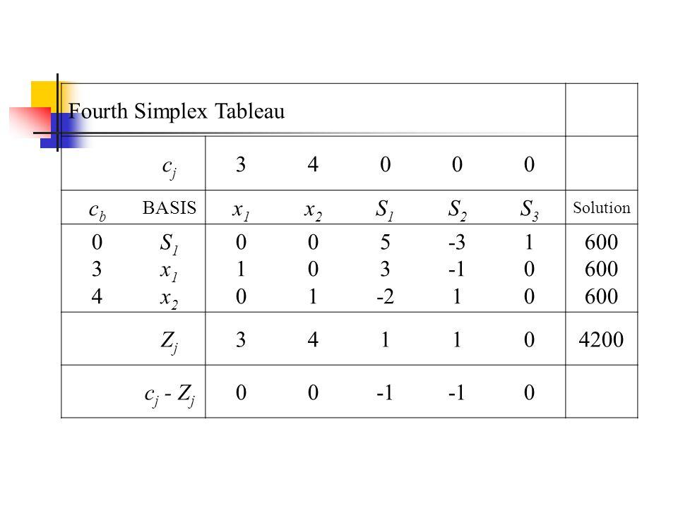 Fourth Simplex Tableau cj 3 4 cb x1 x2 S1 S2 S3 1 5 -2 -3 -1 600