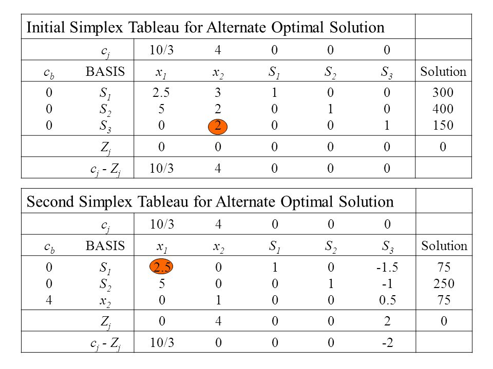 Initial Simplex Tableau for Alternate Optimal Solution