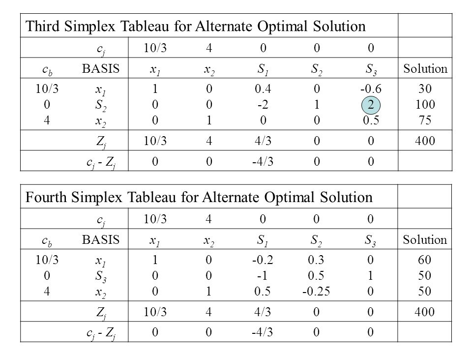 Third Simplex Tableau for Alternate Optimal Solution