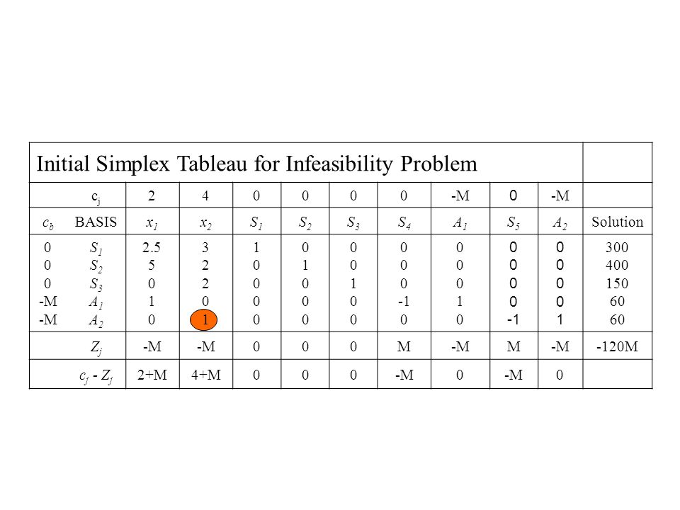Initial Simplex Tableau for Infeasibility Problem