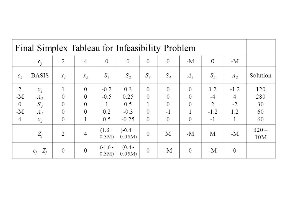 Final Simplex Tableau for Infeasibility Problem