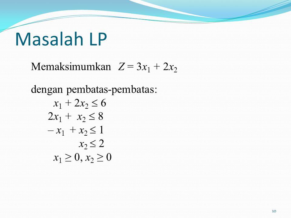 Masalah LP Memaksimumkan Z = 3x1 + 2x2 dengan pembatas-pembatas: