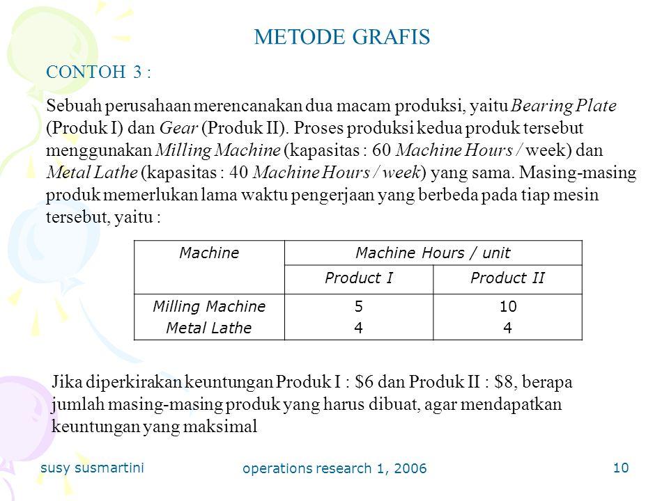 METODE GRAFIS CONTOH 3 :