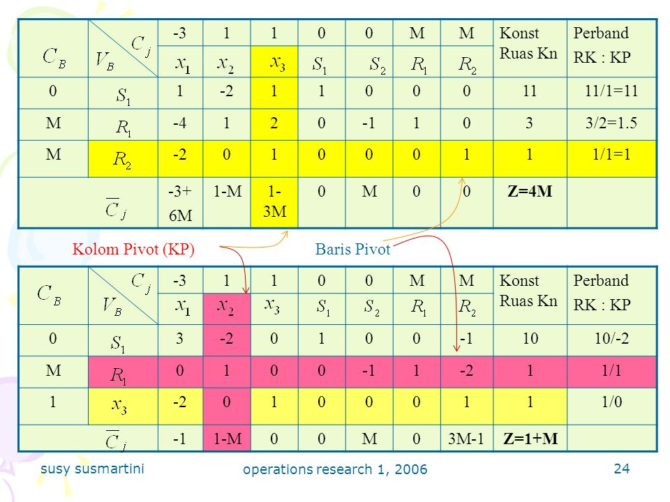 -3 1 M Konst Ruas Kn Perband RK : KP -2 11 11/1=11 -4 2 -1 3 3/2=1.5