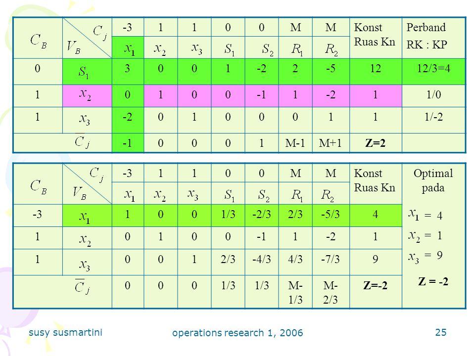 -3 1 M Konst Ruas Kn Perband RK : KP 3 -2 2 -5 12 12/3=4 -1 1/0 1/-2