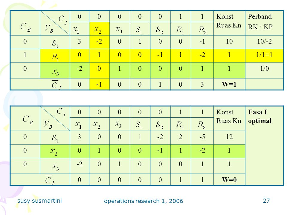 1 Konst Ruas Kn Perband RK : KP 3 -2 -1 10 10/-2 1/1=1 1/0 W=1 1
