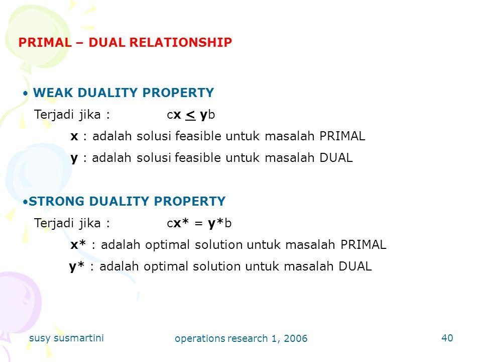 PRIMAL – DUAL RELATIONSHIP