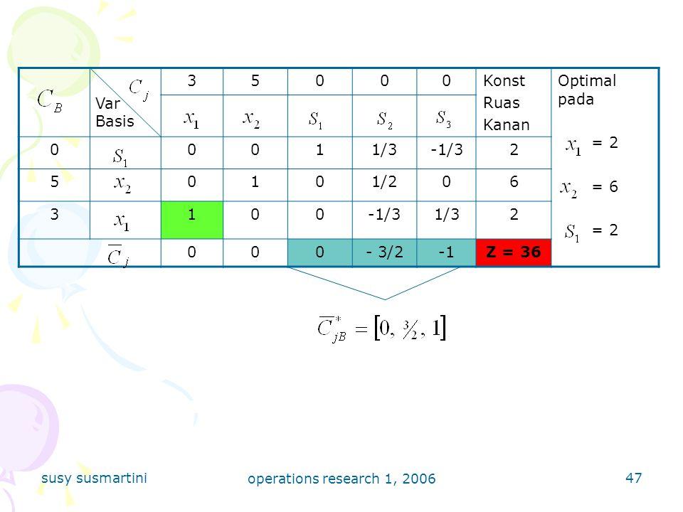 3 5 Konst Ruas Kanan Optimal pada = 2 = 6 1 1/3 -1/3 2 1/2 6 - 3/2 -1