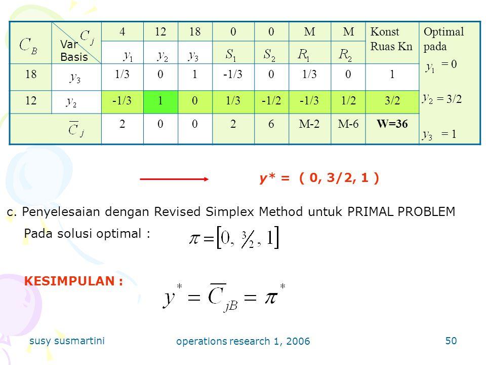 c. Penyelesaian dengan Revised Simplex Method untuk PRIMAL PROBLEM