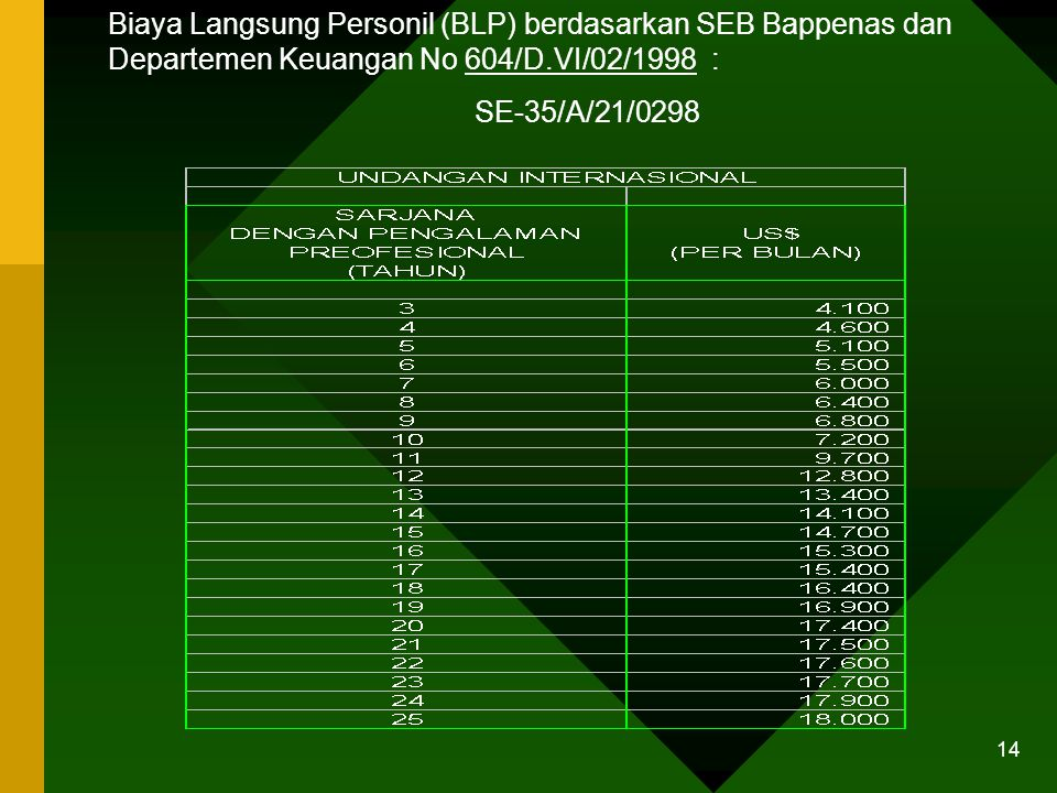 Biaya Langsung Personil (BLP) berdasarkan SEB Bappenas dan Departemen Keuangan No 604/D.VI/02/1998 :