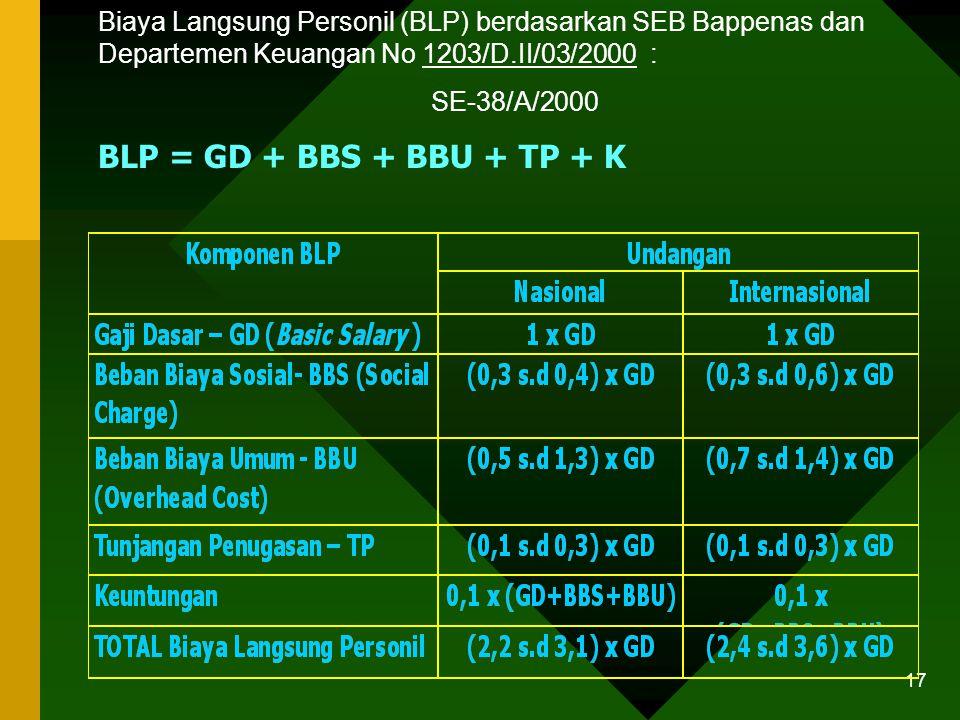 Biaya Langsung Personil (BLP) berdasarkan SEB Bappenas dan Departemen Keuangan No 1203/D.II/03/2000 :