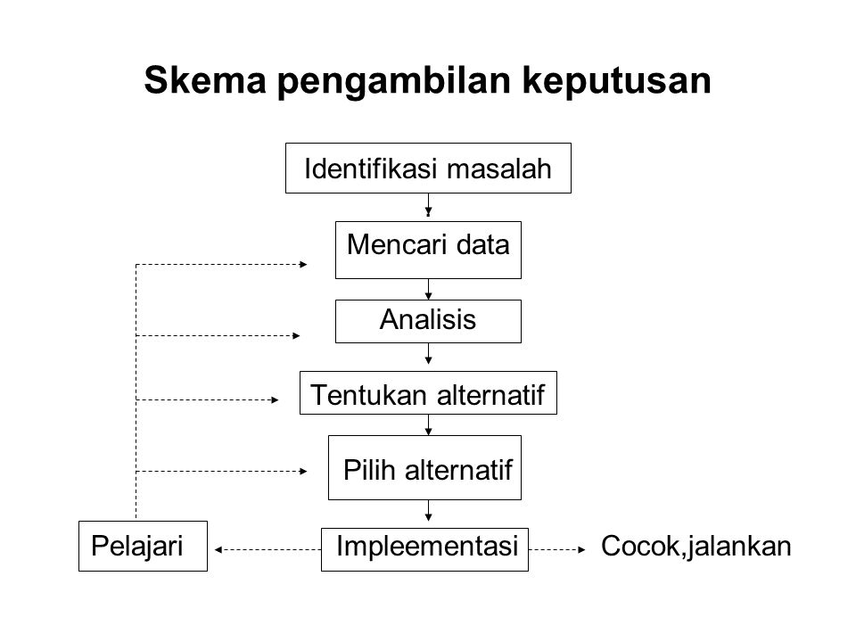 Skema pengambilan keputusan