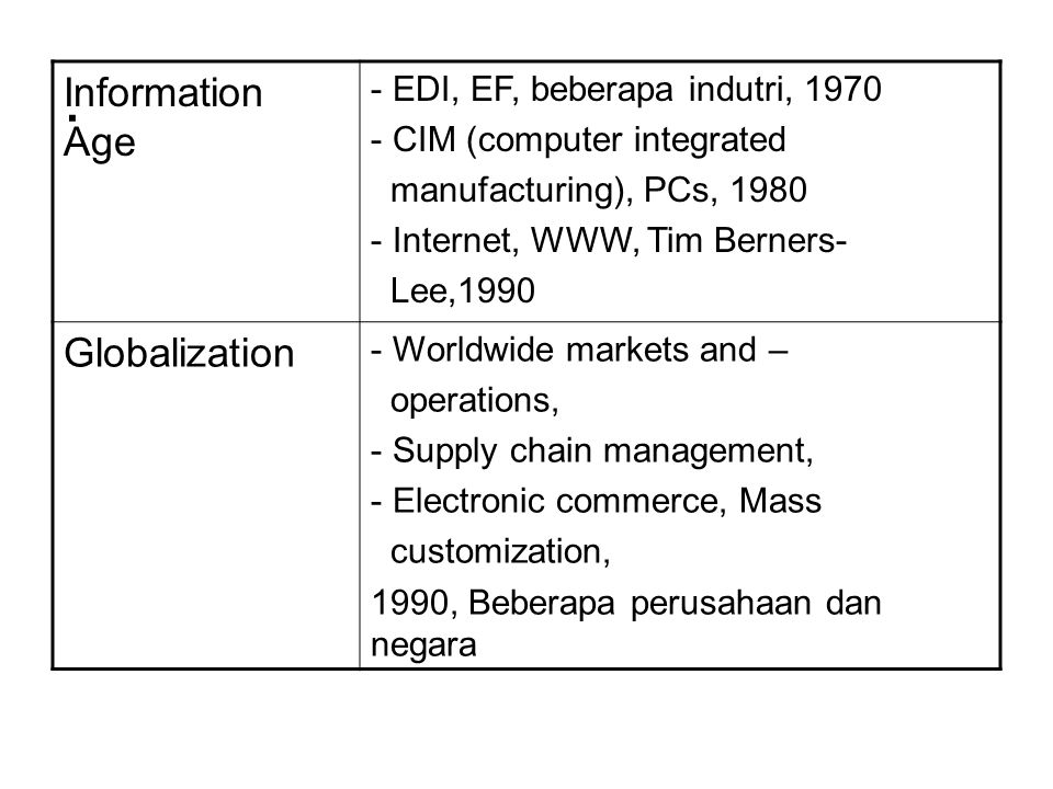 . Information Age Globalization EDI, EF, beberapa indutri, 1970