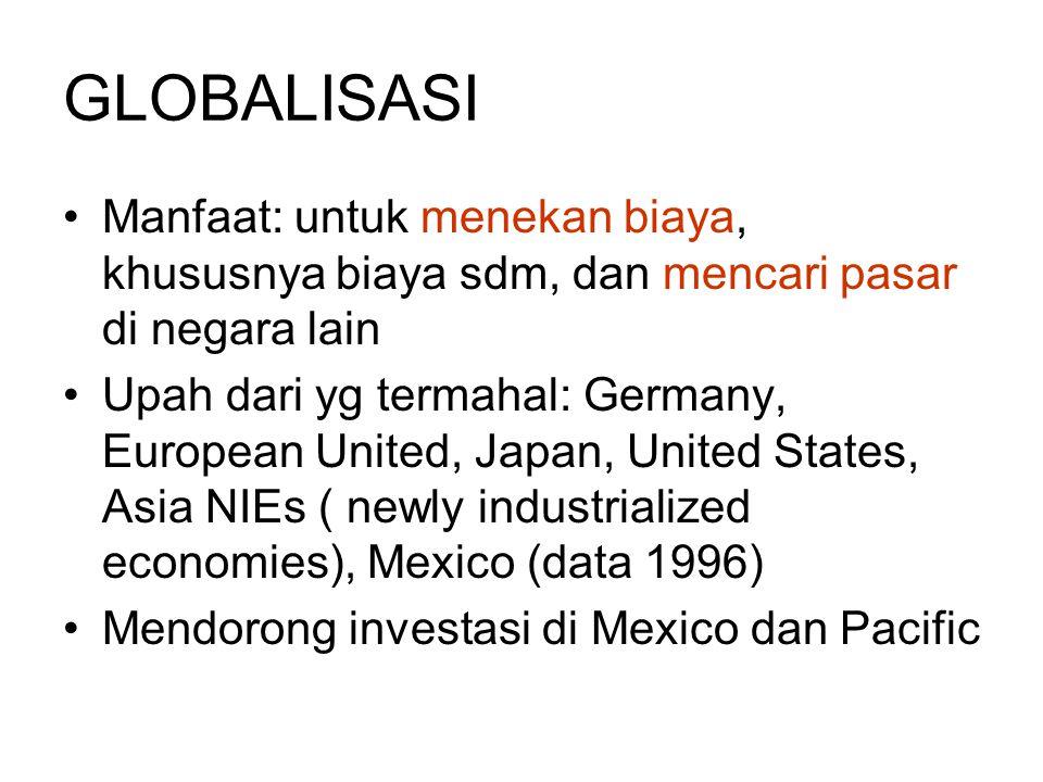 GLOBALISASI Manfaat: untuk menekan biaya, khususnya biaya sdm, dan mencari pasar di negara lain.