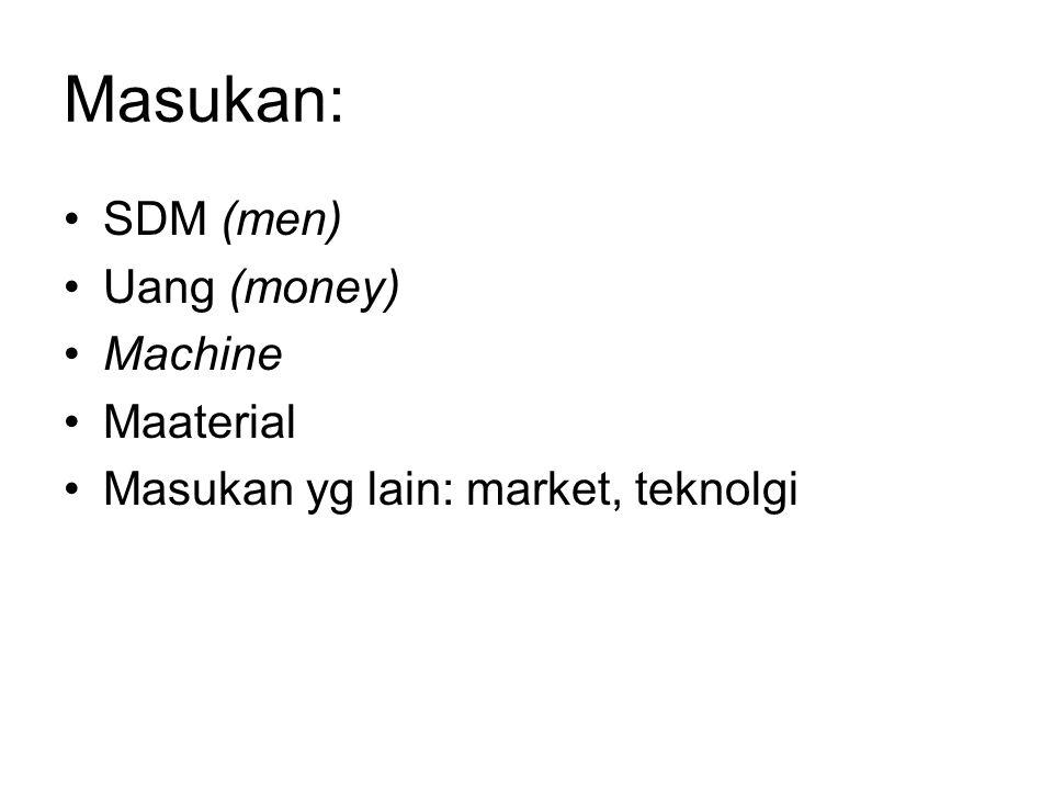 Masukan: SDM (men) Uang (money) Machine Maaterial