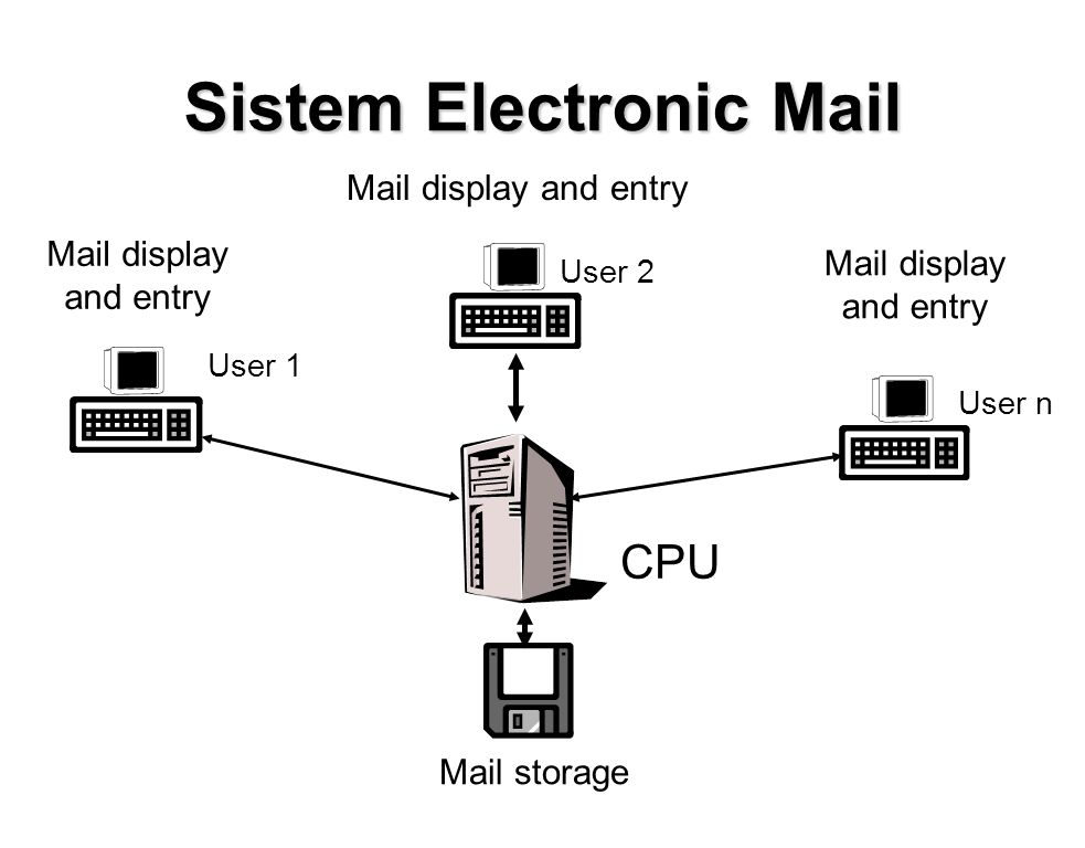Sistem Electronic Mail