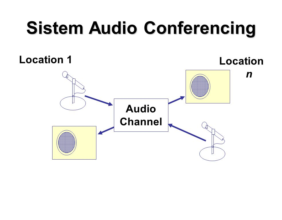Sistem Audio Conferencing