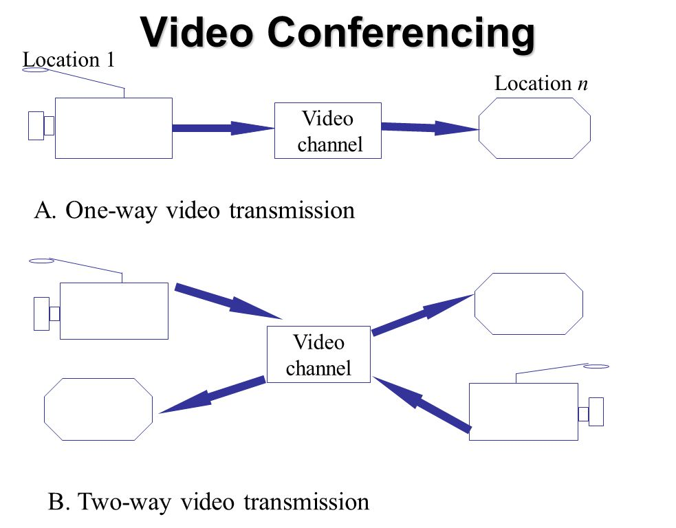 Video Conferencing A. One-way video transmission