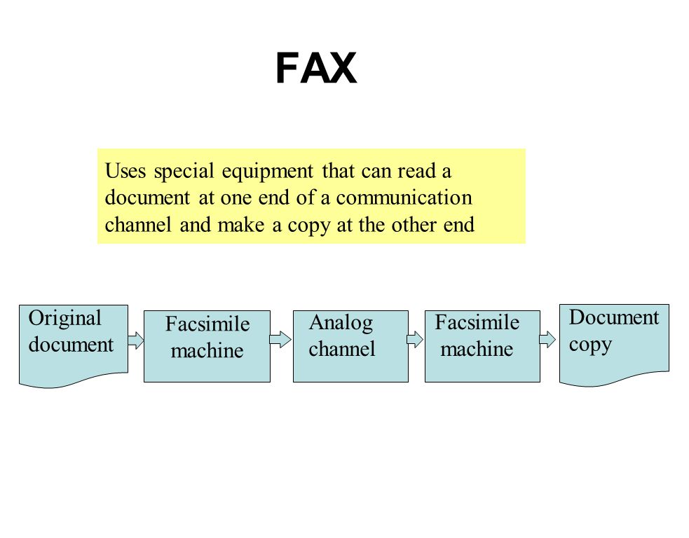 FAX Uses special equipment that can read a document at one end of a communication channel and make a copy at the other end.