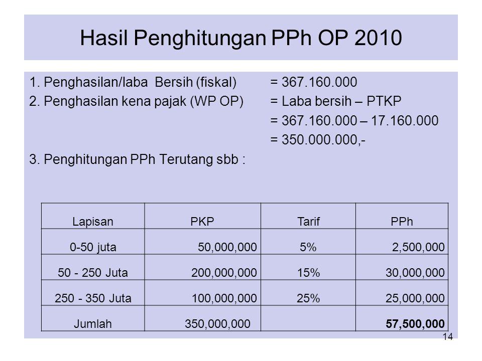 Hasil Penghitungan PPh OP 2010