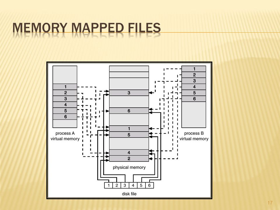 Memory Mapped Files