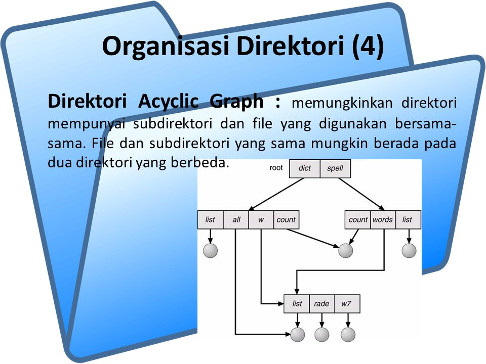 Organisasi Direktori (4)