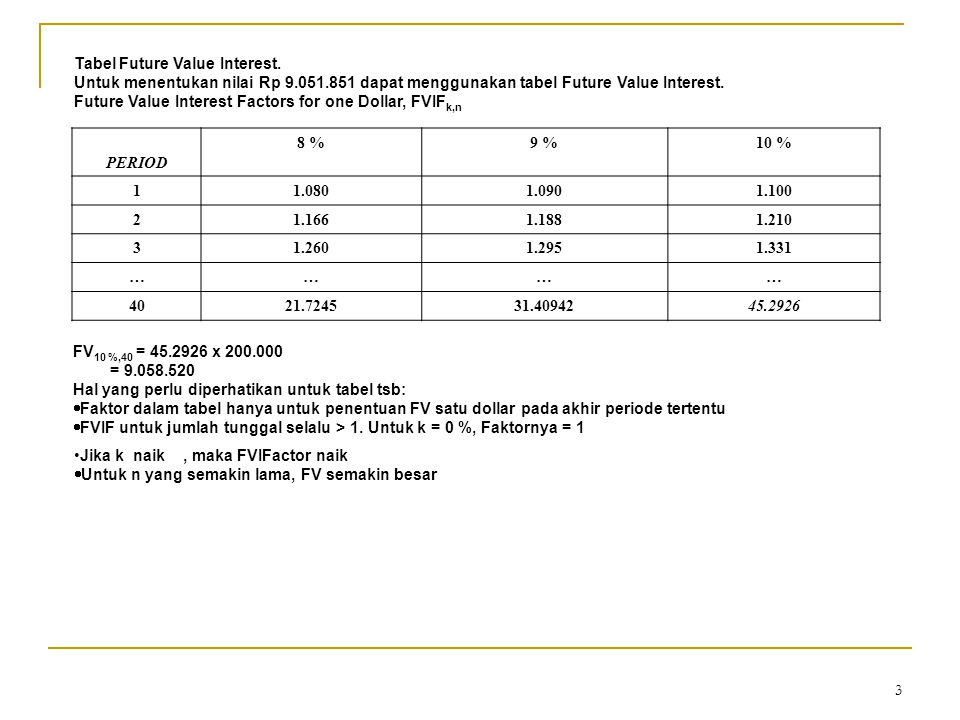 Tabel Future Value Interest.