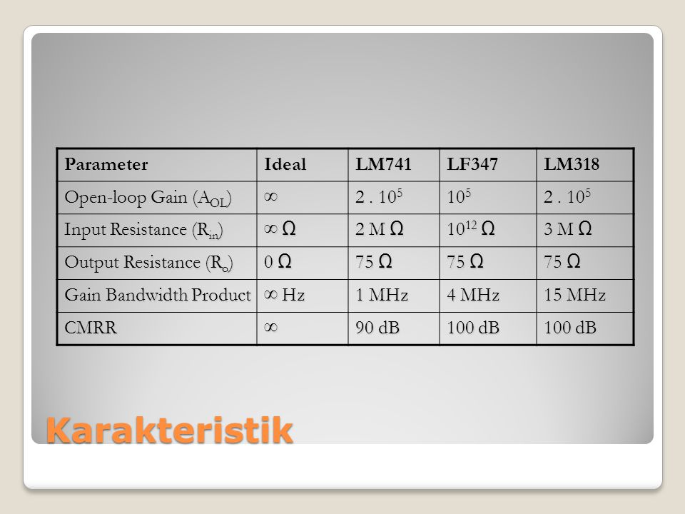 Karakteristik Parameter Ideal LM741 LF347 LM318 Open-loop Gain (AOL) ∞