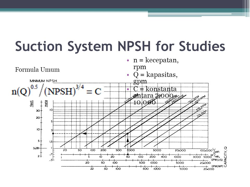 Suction System NPSH for Studies