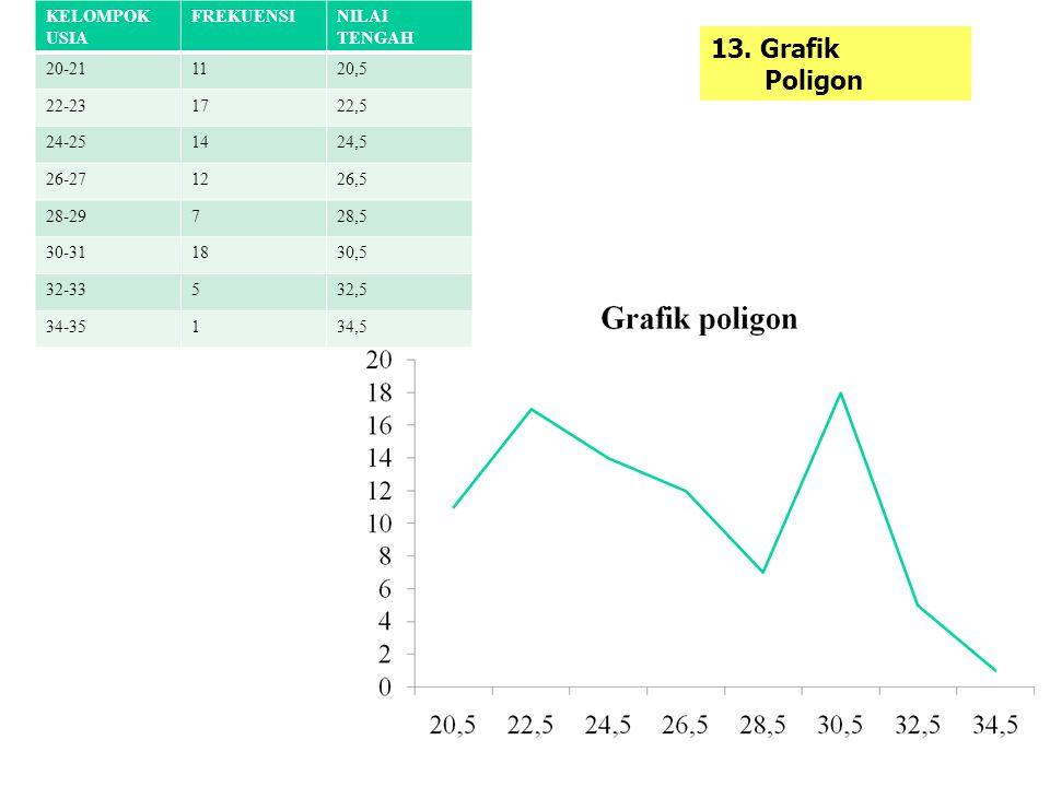 13. Grafik Poligon KELOMPOK USIA FREKUENSI NILAI TENGAH 20-21 11 20,5
