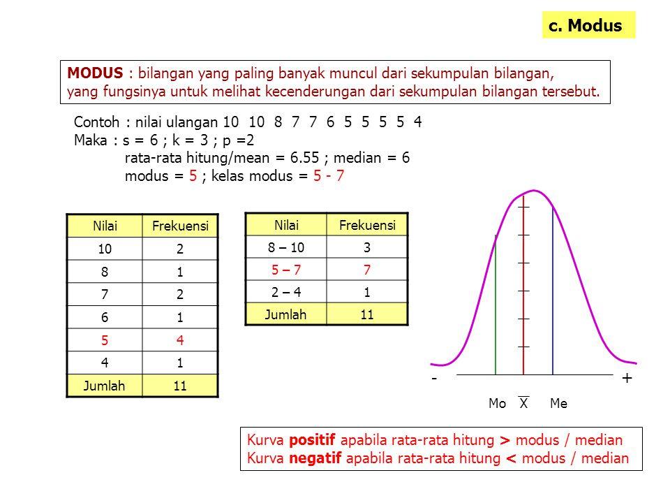 c. Modus MODUS : bilangan yang paling banyak muncul dari sekumpulan bilangan,