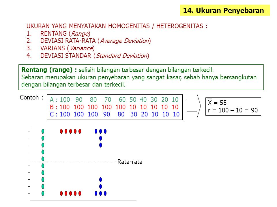 14. Ukuran Penyebaran UKURAN YANG MENYATAKAN HOMOGENITAS / HETEROGENITAS : RENTANG (Range) DEVIASI RATA-RATA (Average Deviation)