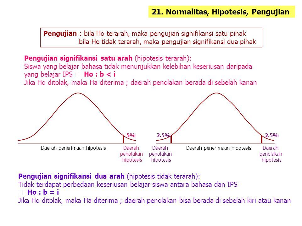 21. Normalitas, Hipotesis, Pengujian