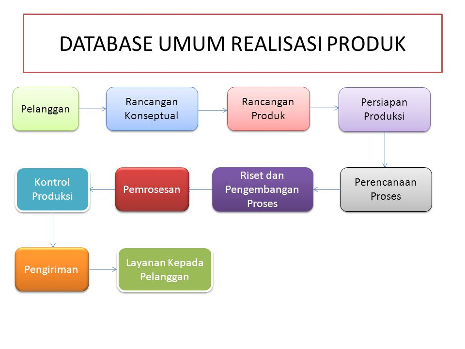 DATABASE UMUM REALISASI PRODUK