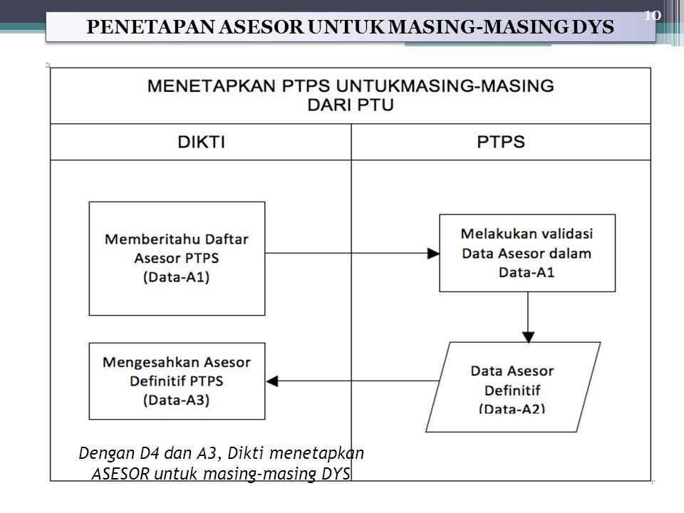 PENETAPAN ASESOR UNTUK MASING-MASING DYS