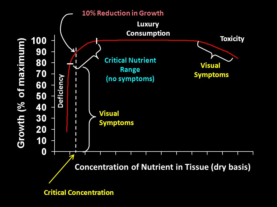 Concentration of Nutrient in Tissue (dry basis) Critical Concentration