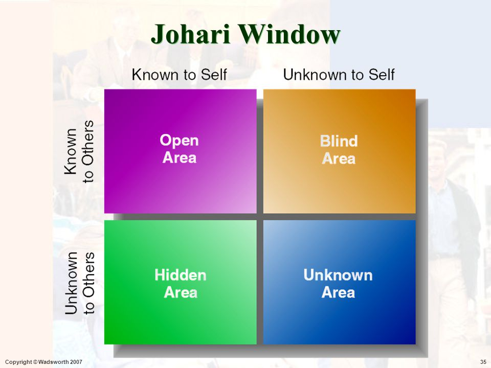 Johari Window Copyright © Wadsworth 2007