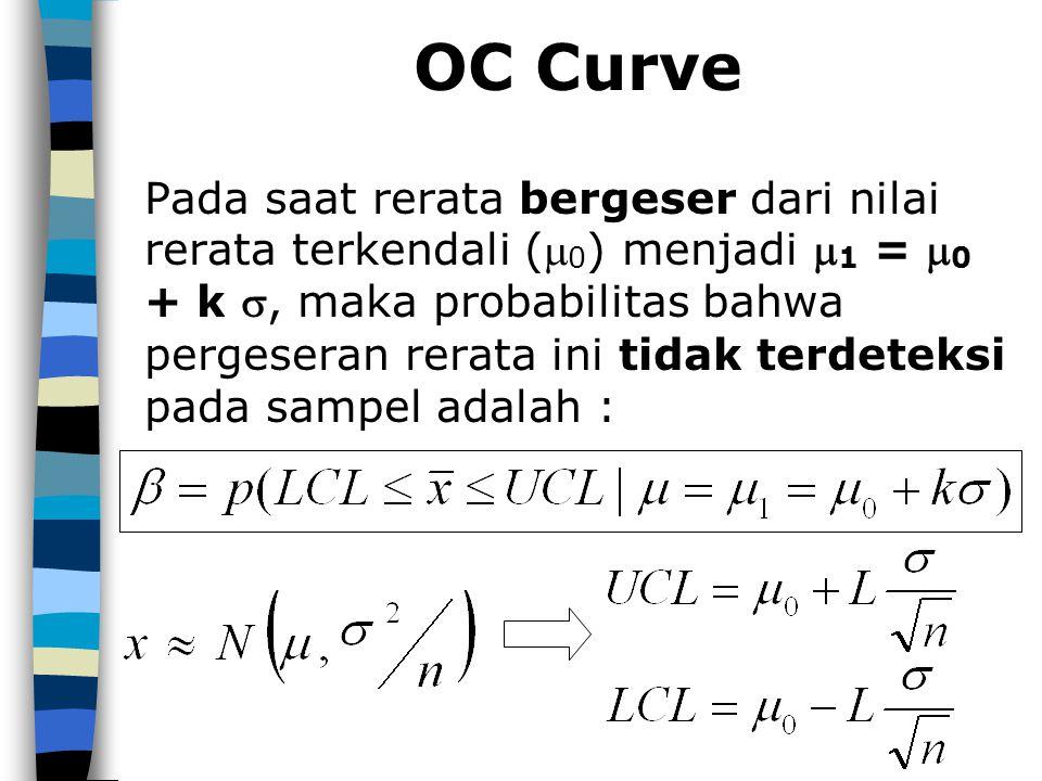 OC Curve